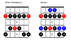 Fretboard Workshop: A Pentatonic Approach to Modes